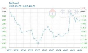 قیمت متانول چین